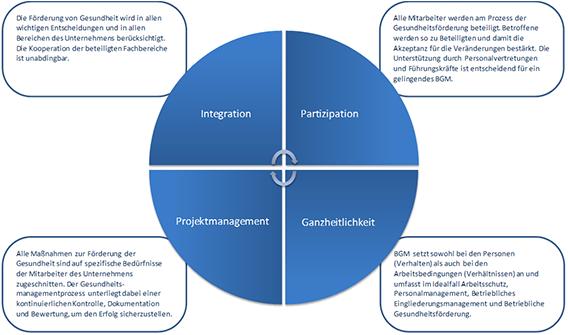 Übersicht der Prinzipien betrieblichen Gesundheitsmanagements
